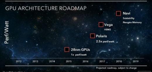 Дорожная карта AMD не упоминает память HBM2 у видеокарт Polaris
