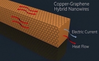Графеновое покрытие откроет медным проводникам путь в гибкие дисплеи