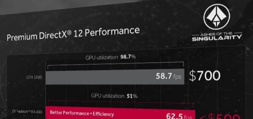 Пара AMD Radeon RX480 в режиме Crossfire обгоняет 3D-карту Nvidia GeForce GTX 1080, будучи на $200-300 дешевле