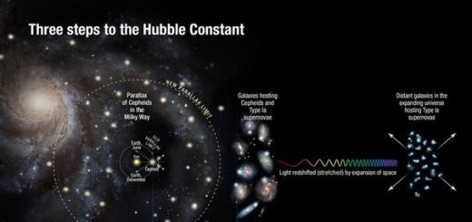 Hubble зафиксировал сверхбыстрое расширение Вселенной