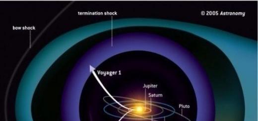 Гелиосфера — область околосолнечного пространства, в которой плазма солнечного ветра движется относительно Солнца со сверхзвуковой скоростью. Извне гелиосфера ограничена бесстолкновительной ударной волной, возникающей в солнечном ветре из-за его взаимодействия с межзвёздной плазмой и межзвёздным маг