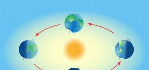 Эклиптика (движение Солнца по небесной сфере) делится на четыре сектора, каждый из которых равен 90°. Период, за который Солнце проходит этот сектор, называется временем года.