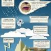 50 невероятных фактов о Земле