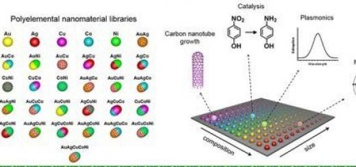 Ученые-химики составили первую библиотеку наночастиц.