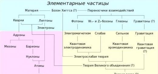 Стандартная модель.