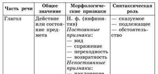 Части речи русского языка